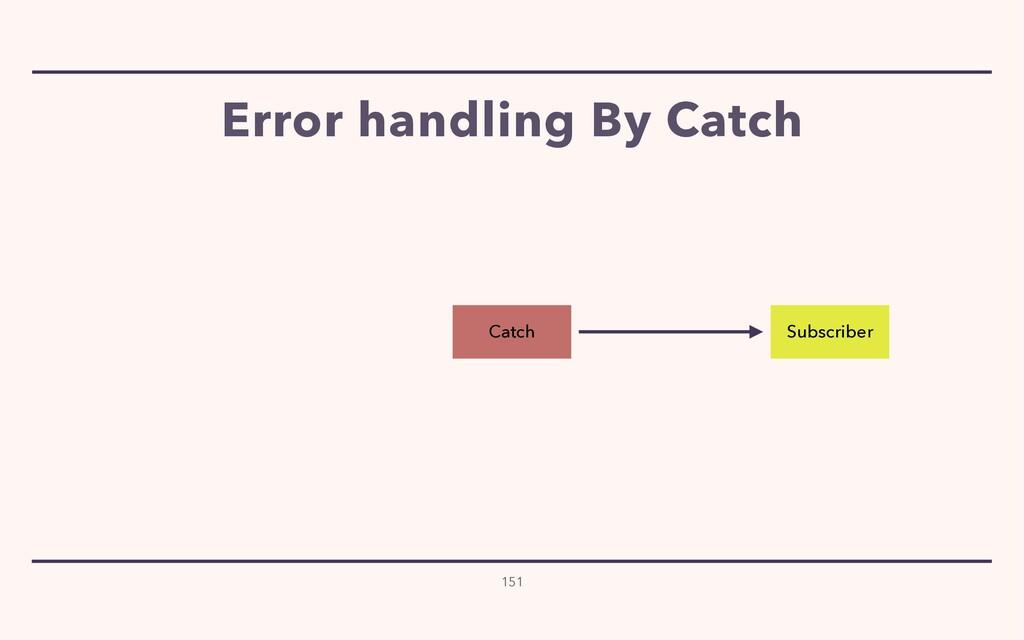 Error handling By Catch 151 Subscriber Catch