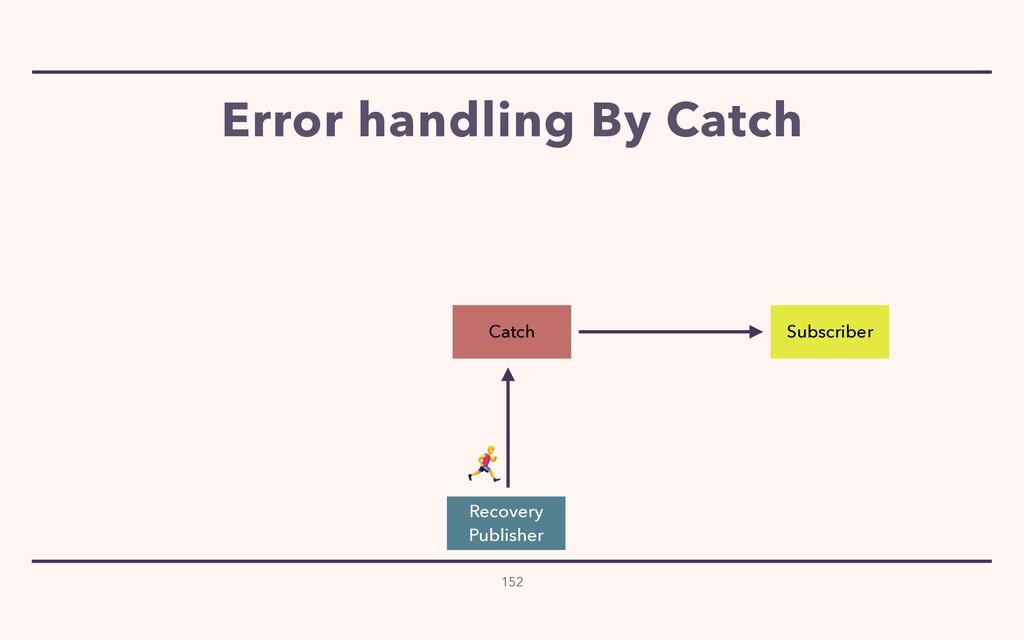 Error handling By Catch 152 Subscriber Catch Re...