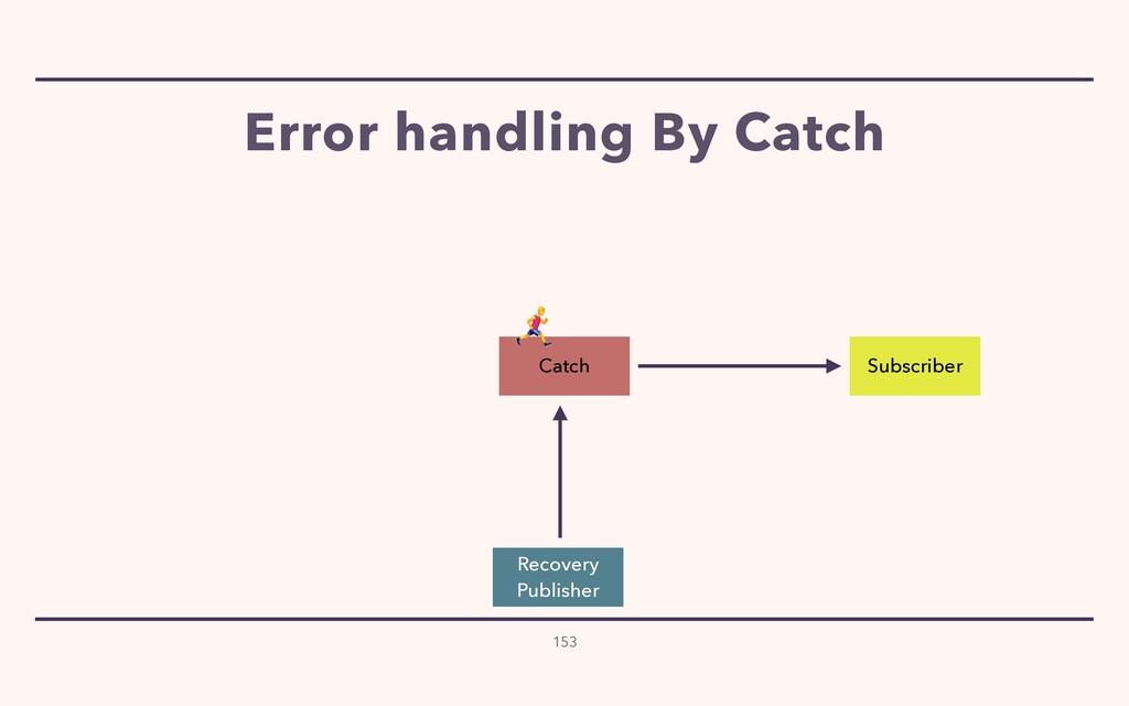 Error handling By Catch 153 Subscriber Catch Re...