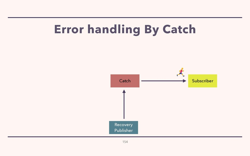 Error handling By Catch 154 Subscriber Catch Re...
