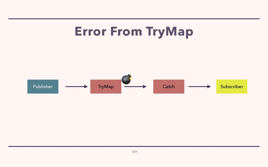 Error From TryMap 159 Publisher Subscriber Catc...