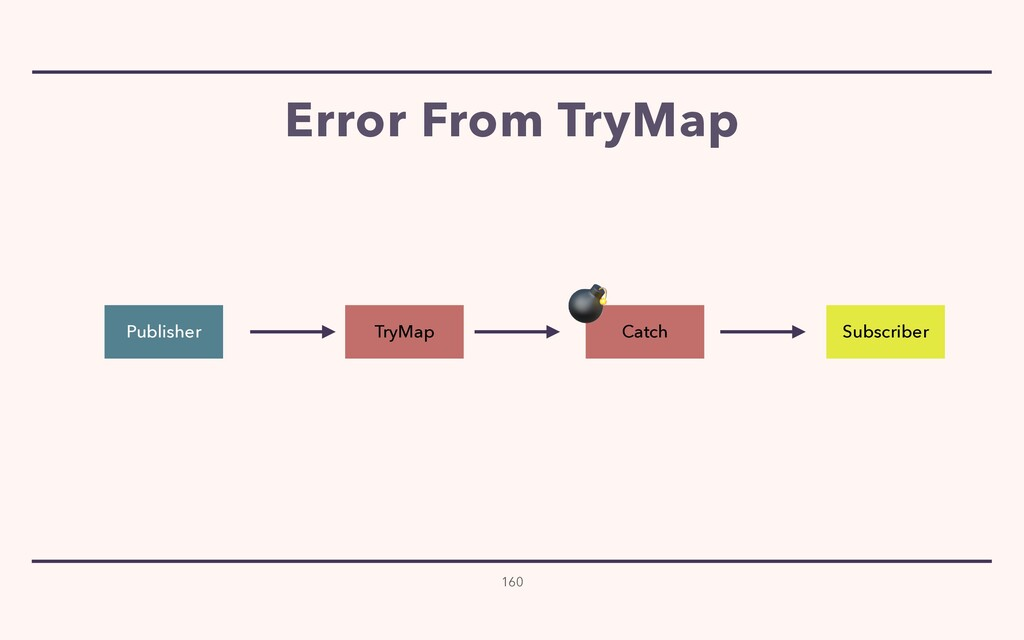 Error From TryMap 160 Publisher Subscriber Catc...