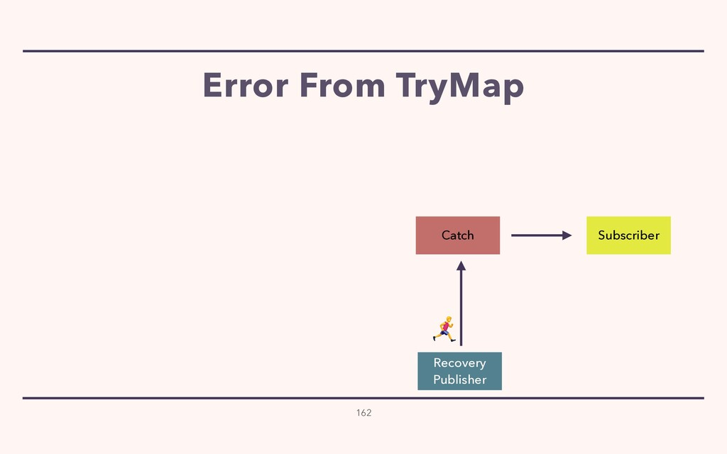 Error From TryMap 162 Subscriber Catch Recovery...