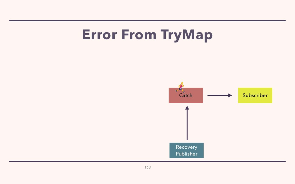 Error From TryMap 163 Subscriber Catch Recovery...