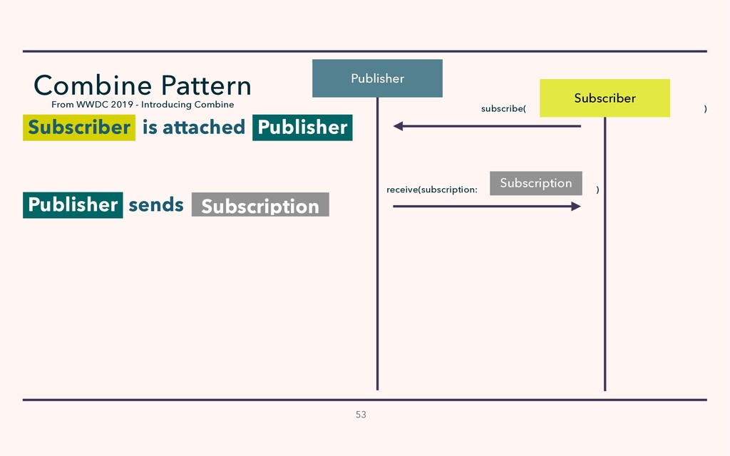 Subscriber Publisher subscribe( ) is attached P...