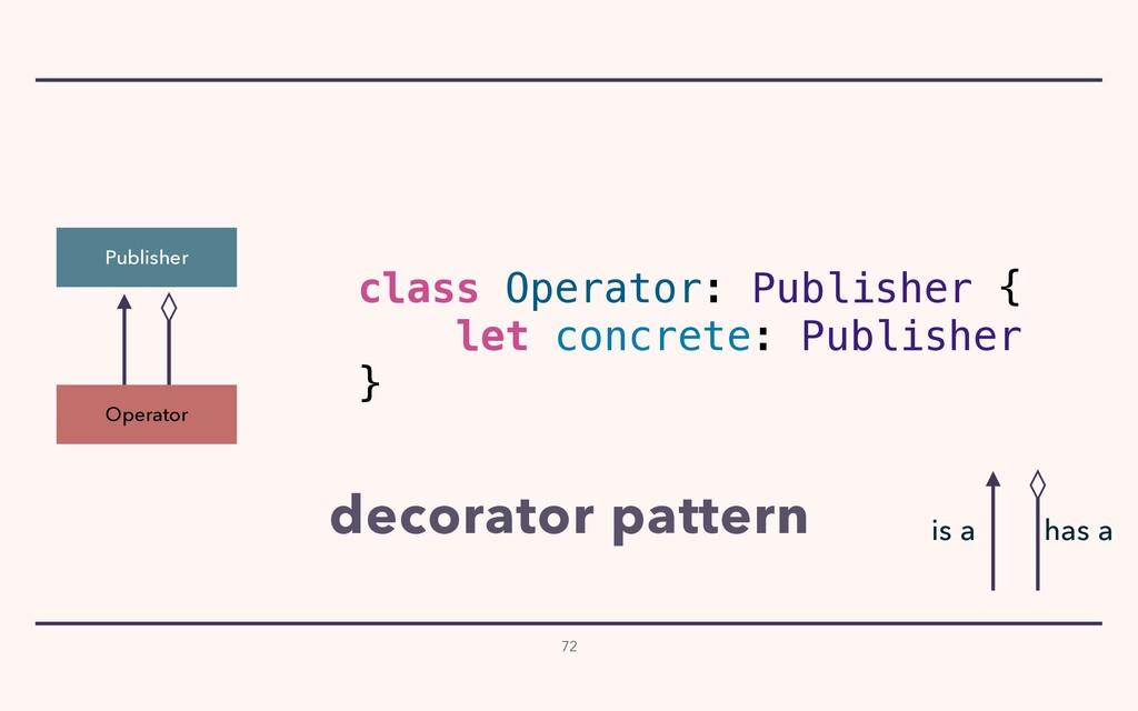 Publisher Operator class Operator: Publisher { ...