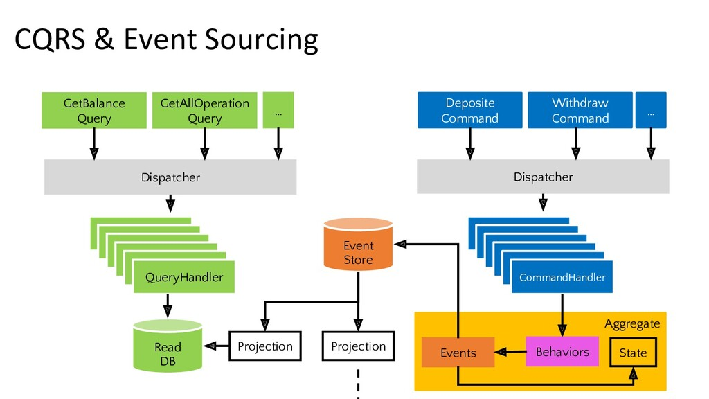 CQRS & Event Sourcing GetBalance Query Deposite...