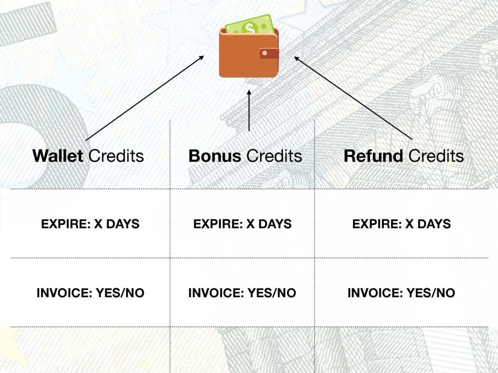 Wallet Credits Bonus Credits Refund Credits EXP...