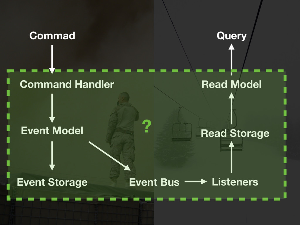Commad Event Model Event Storage Event Bus Comm...