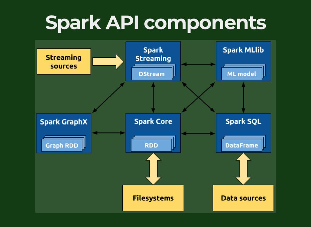 Spark API components
