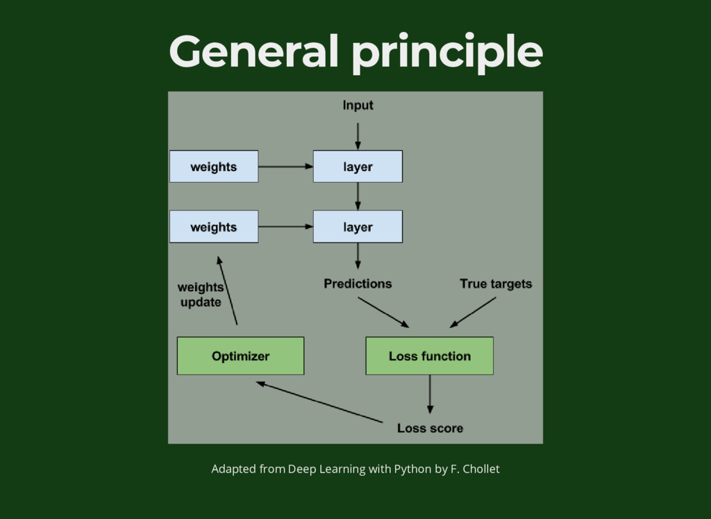 General principle Adapted from Deep Learning wi...