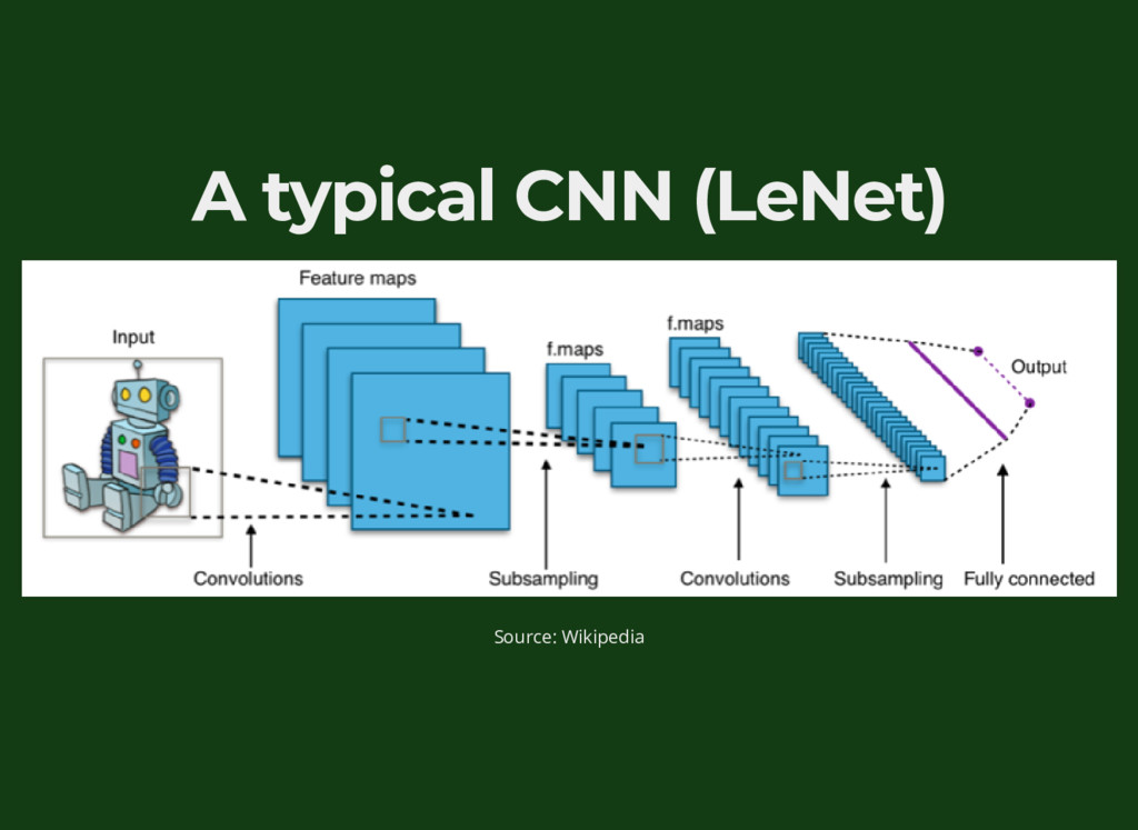A typical CNN (LeNet) Source: Wikipedia