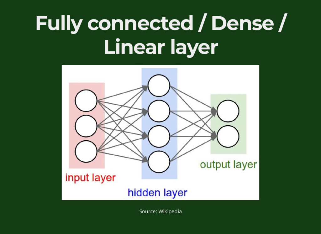 Fully connected / Dense / Linear layer Source: ...