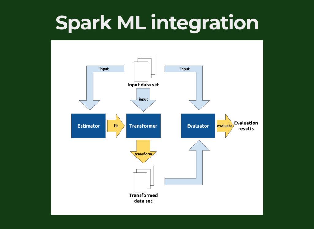 Spark ML integration