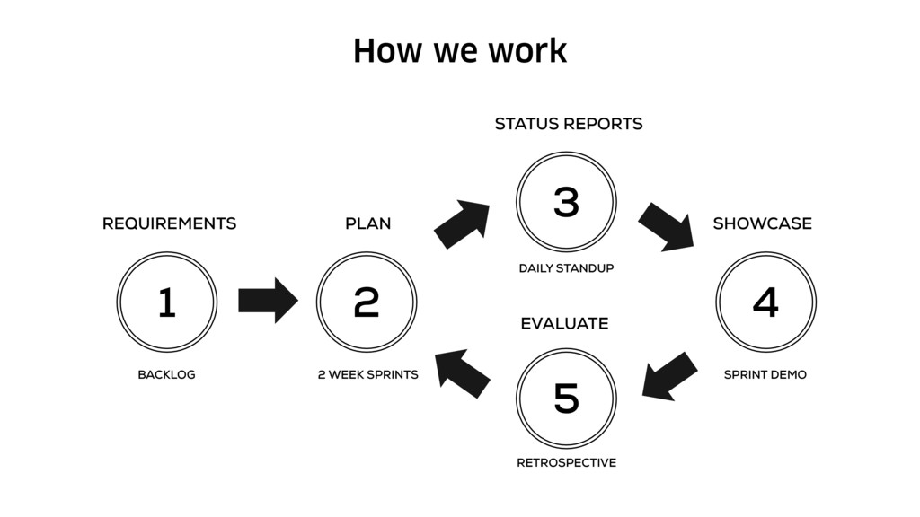 How we work 1 2 3 4 5 REQUIREMENTS PLAN SHOWCAS...