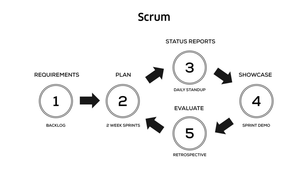 Scrum 1 2 3 4 5 REQUIREMENTS PLAN SHOWCASE STAT...