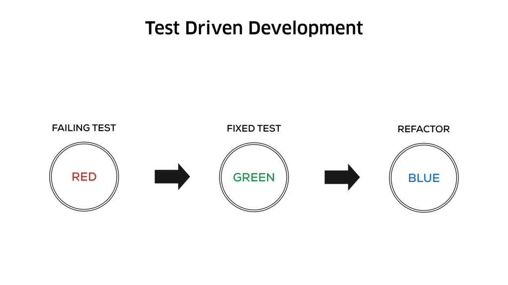 Test Driven Development RED FAILING TEST GREEN ...