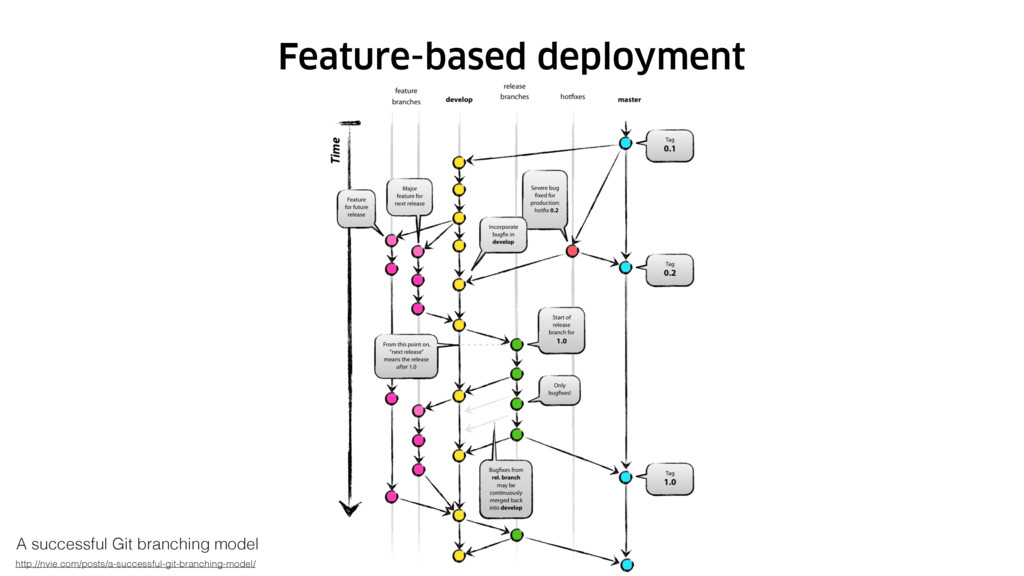 Feature-based deployment A successful Git branc...