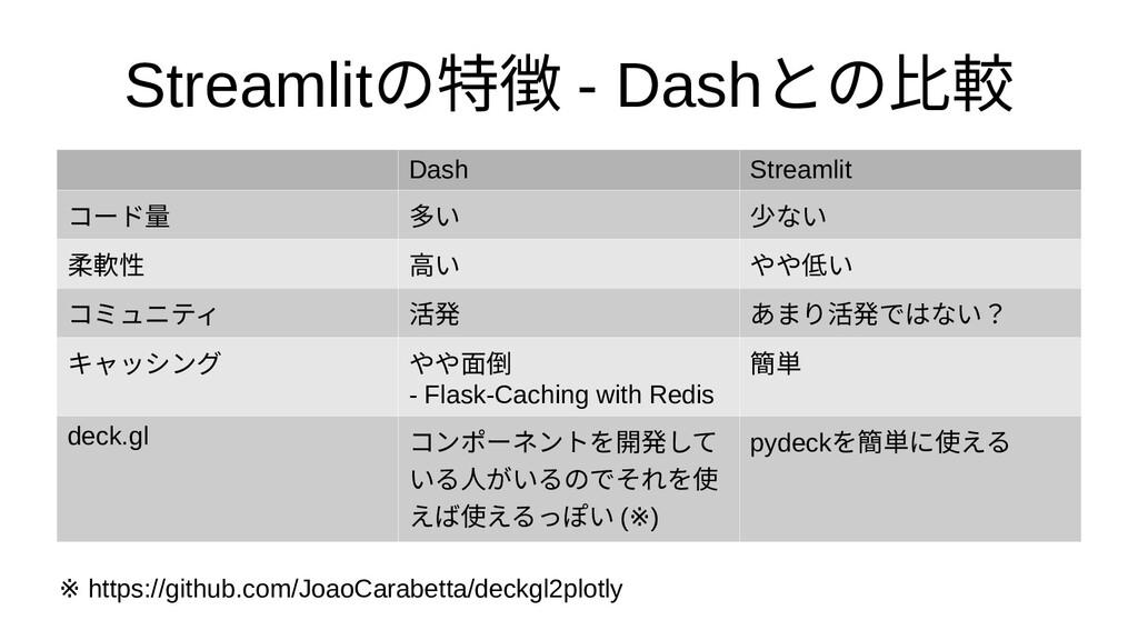 Streamlitの特徴 - Dashとの比較 Dash Streamlit コードをつくるた...
