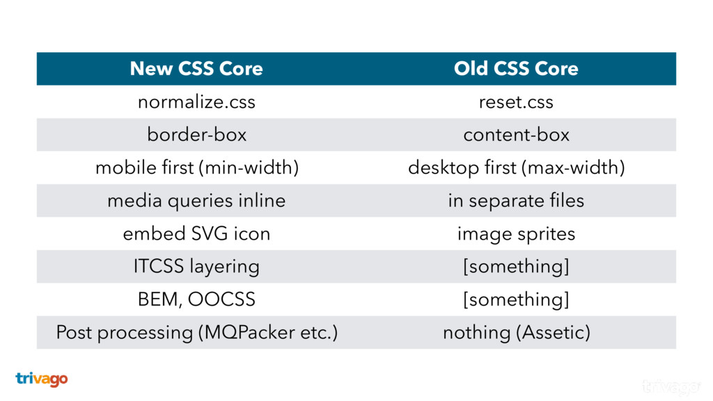 New CSS Core Old CSS Core normalize.css reset.c...