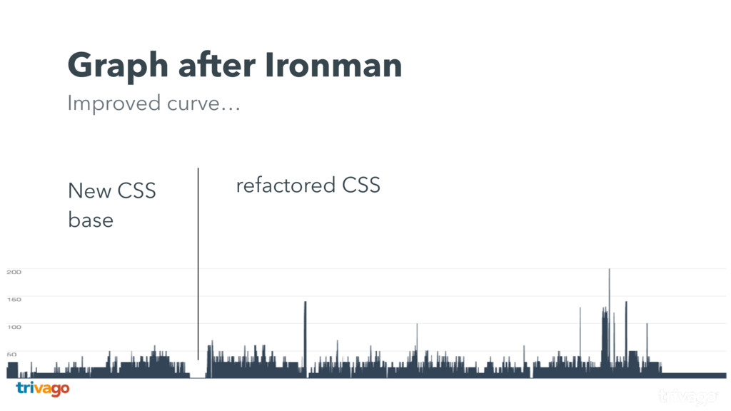 New CSS base refactored CSS Graph after Ironman...