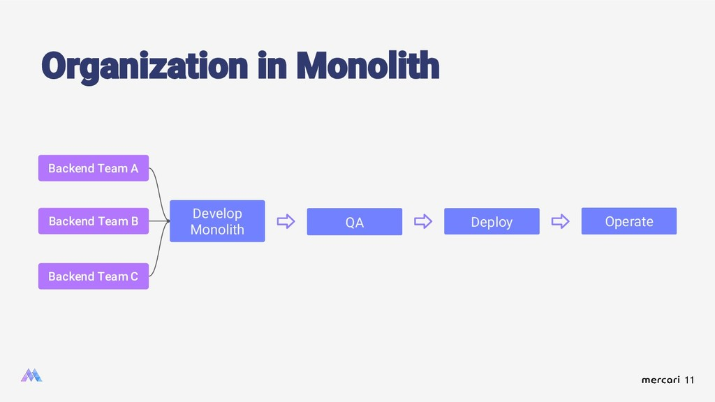 11 Organization in Monolith Develop Monolith QA...