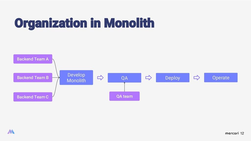 12 Organization in Monolith Develop Monolith QA...