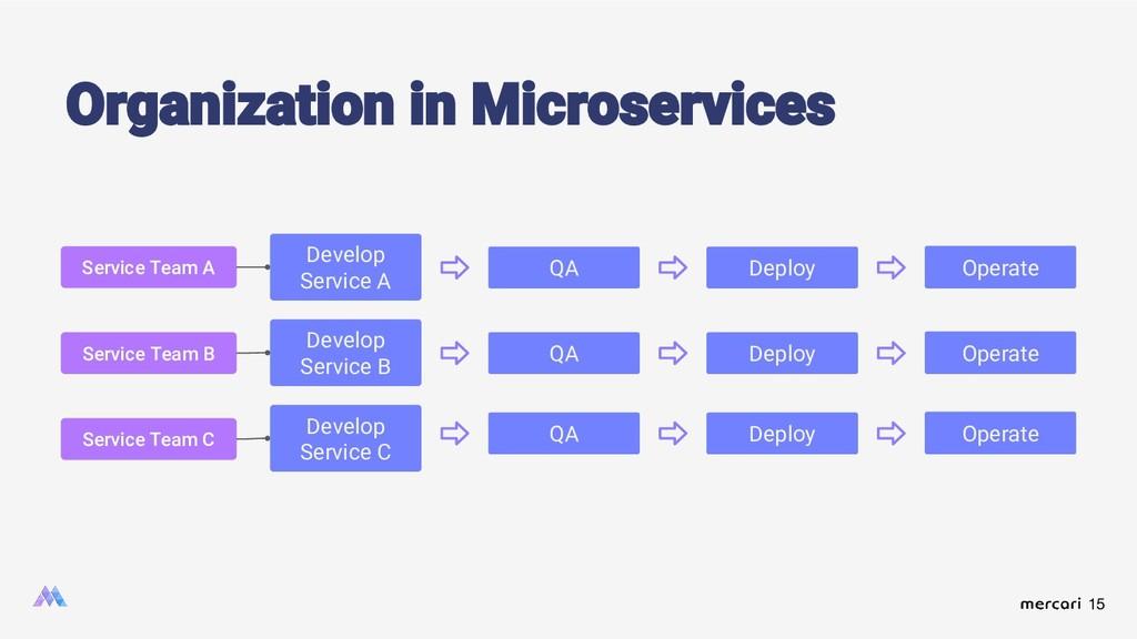15 Organization in Microservices Develop Servic...