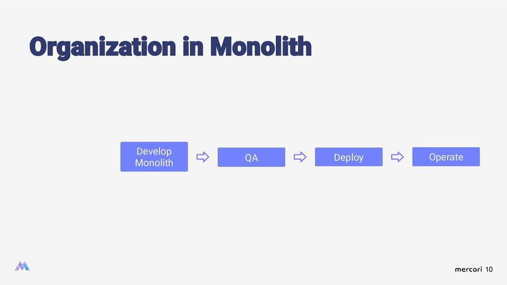 10 Organization in Monolith Develop Monolith QA...