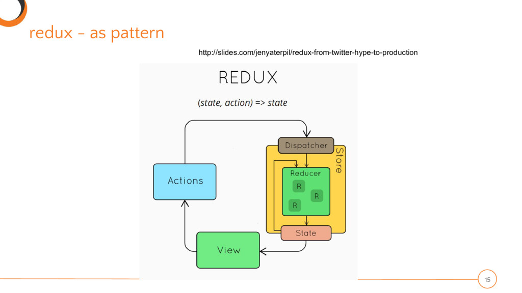redux - as pattern 15 http://slides.com/jenyate...