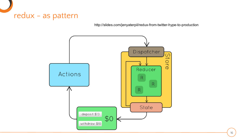 redux - as pattern 16 http://slides.com/jenyate...