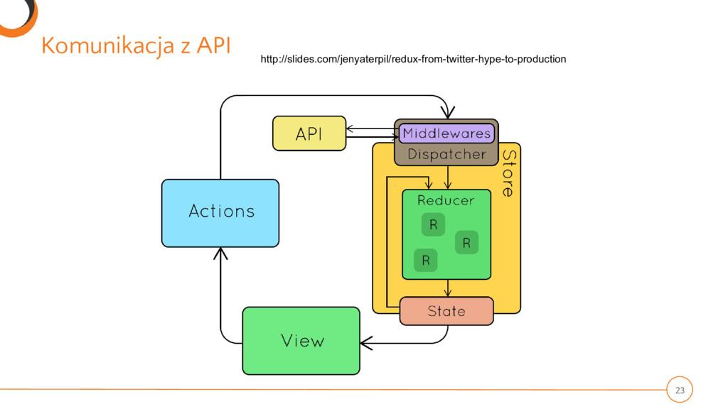 Komunikacja z API 23 http://slides.com/jenyater...