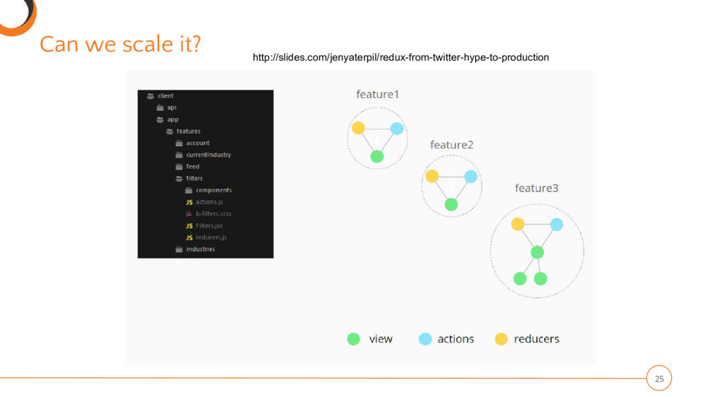Can we scale it? 25 http://slides.com/jenyaterp...