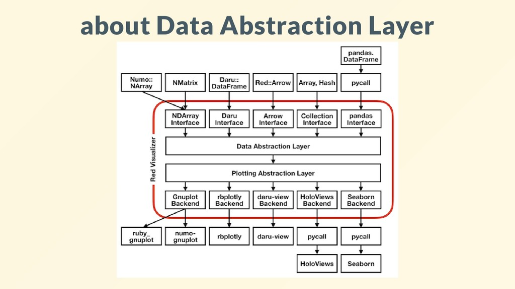about Data Abstraction Layer