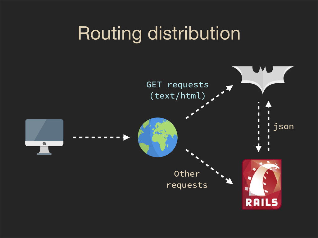 Routing distribution GET requests (text/html) ...