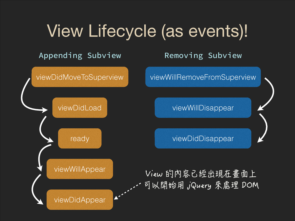 View Lifecycle (as events)! viewDidMoveToSuperv...