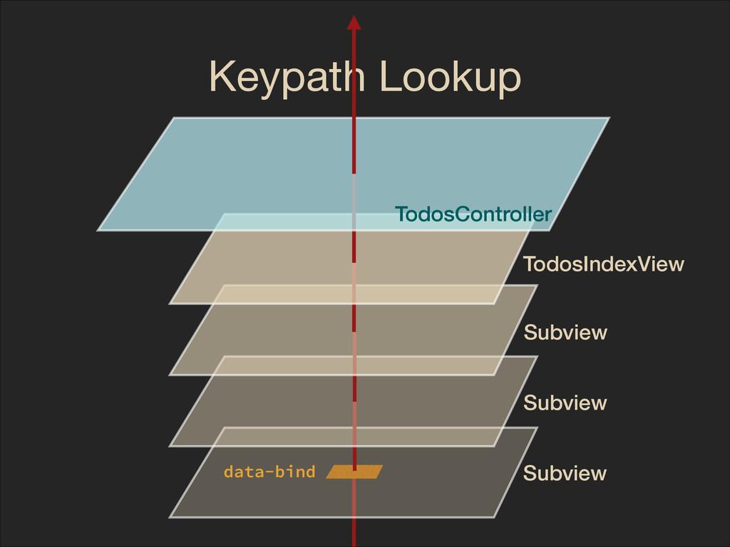 Keypath Lookup TodosController TodosIndexView S...