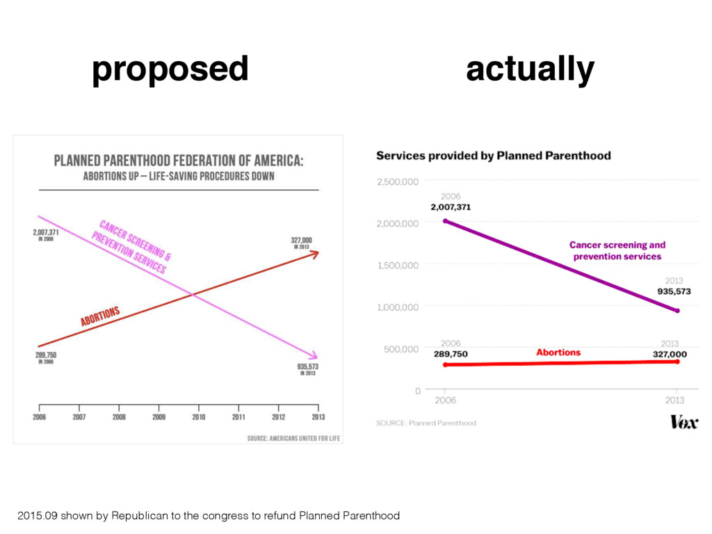 proposed actually 2015.09 shown by Republican t...