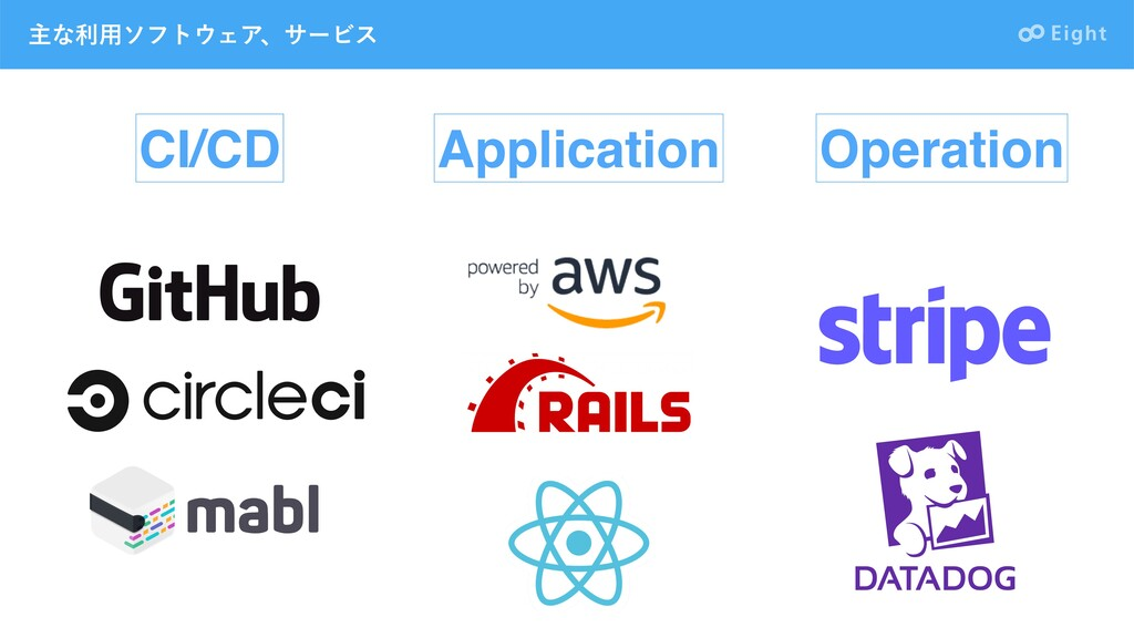 ओͳར༻ιϑτΣΞɺαʔϏε CI/CD Application Operation