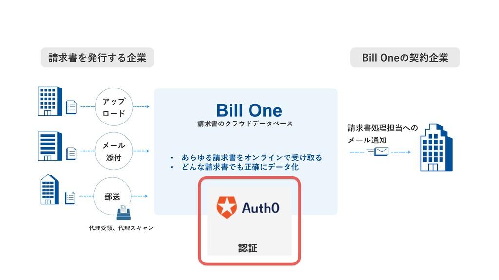 請求書処理担当への メール通知 Bill One 請求書のクラウドデータベース • あらゆる請...