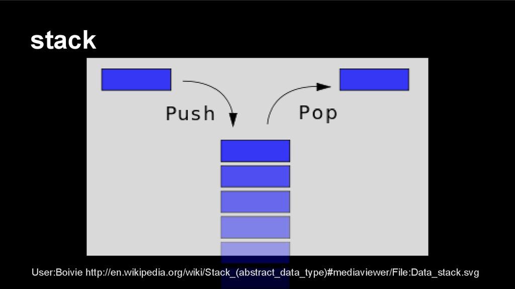 stack User:Boivie http://en.wikipedia.org/wiki/...
