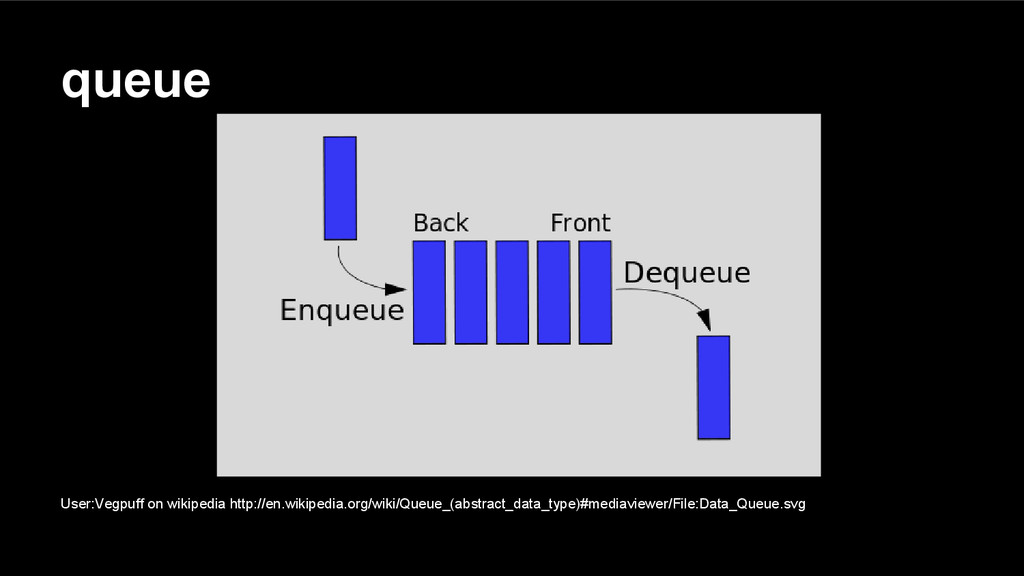 queue User:Vegpuff on wikipedia http://en.wikip...