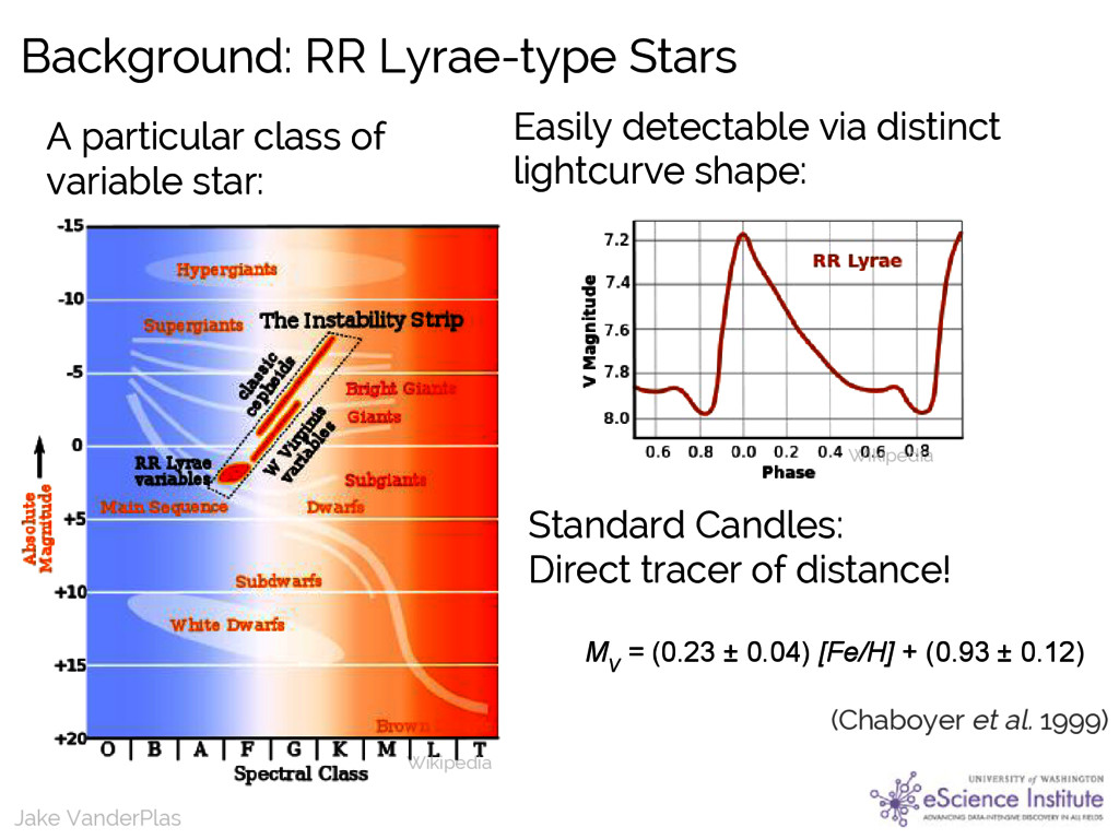 Jake VanderPlas Background: RR Lyrae-type Stars...