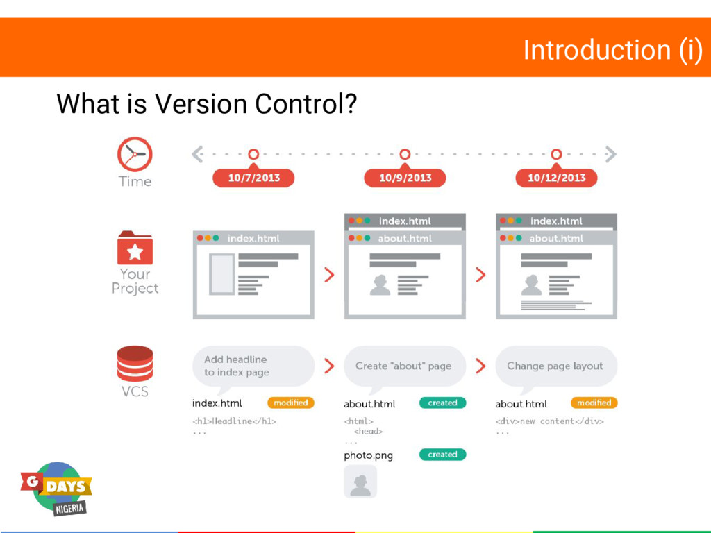 Introduction (i) What is Version Control?