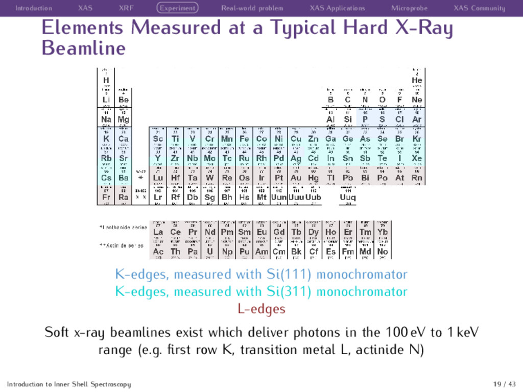 Introduction XAS XRF Experiment Real-world prob...