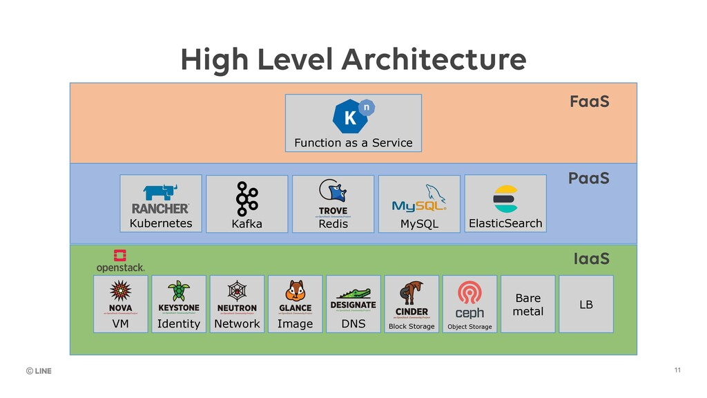 11 IaaS PaaS FaaS High Level Architecture VM Id...