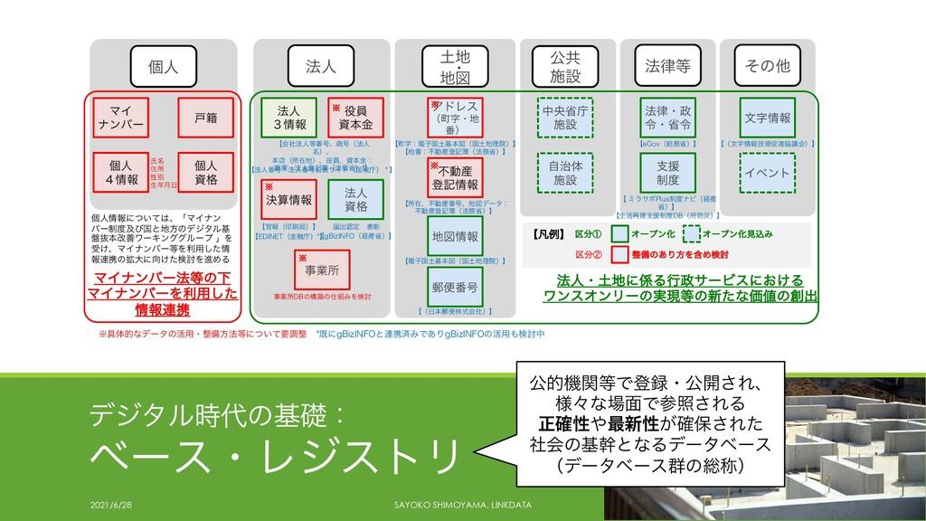 σδλϧͷجૅɿ ϕʔεɾϨδετϦ 2021/6/28 SAYOKO SHIMOYAMA...