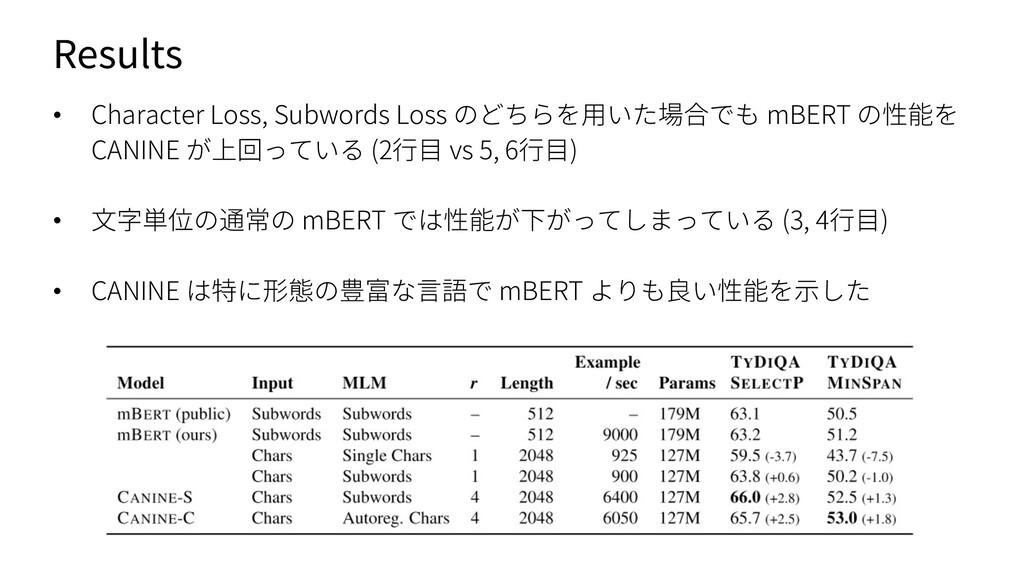 Results • Character Loss, Subwords Loss のどちらを⽤い...