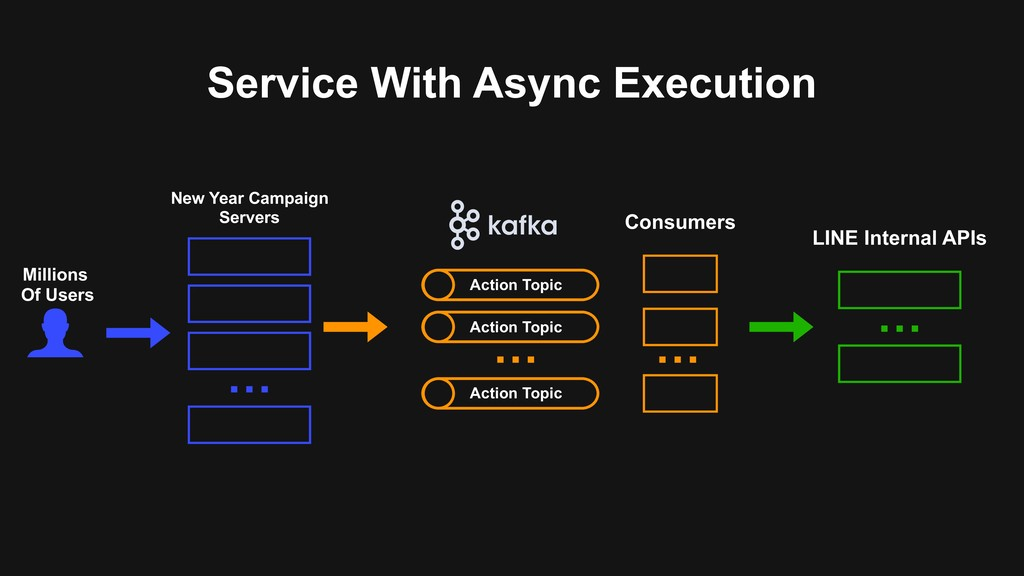 Service With Async Execution Millions Of Users ...