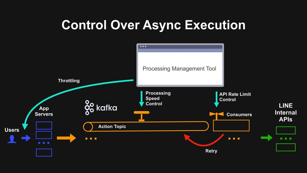 Control Over Async Execution Users … App Server...